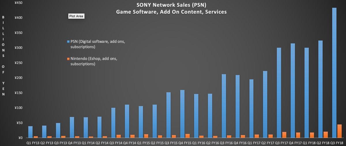 PSN Vs Nintendo Online