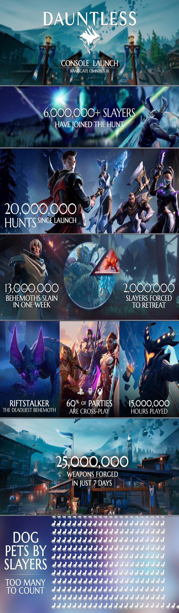 تعداد بازیکنهای Dauntless در یک هفته از مرز 6 میلیون نفر گذشت