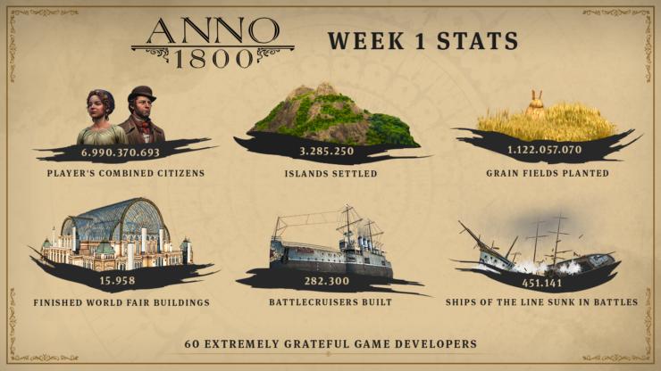 Anno 1800 سریعترین فروش را در کل این سری داشته است