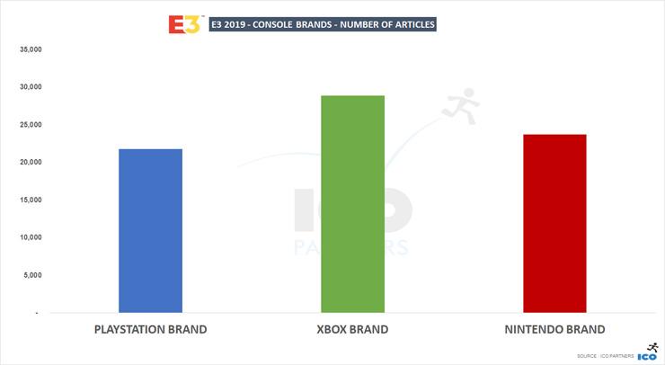 بهترینهای E3 از نظر پوشش خبری و محبوبیت مشخص شدند؛ برتری Xbox و Cyberpunk 2077