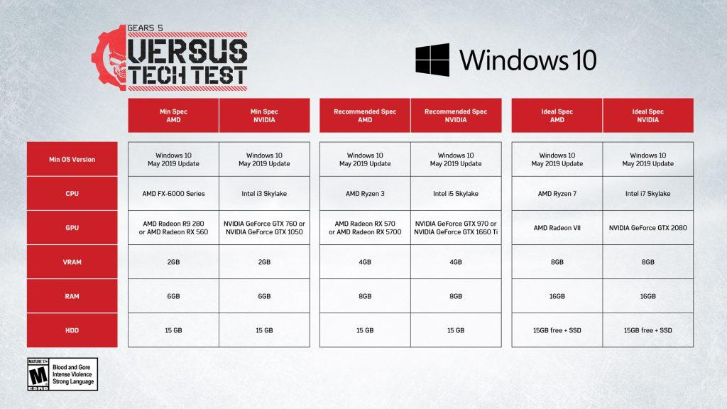 تاریخ آغاز بتای فنی بخش چندنفره بازی Gears 5 مشخص شد + سیستم مورد نیاز برای اجرای بازی برروی PC