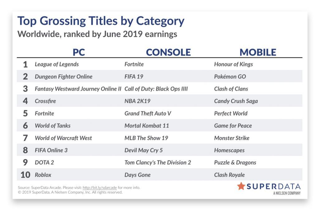 گزارش: Rainbow Six Siege رکورد کاربران فعال ماهانه را شکست، عملکرد عالی Crash Team Racing