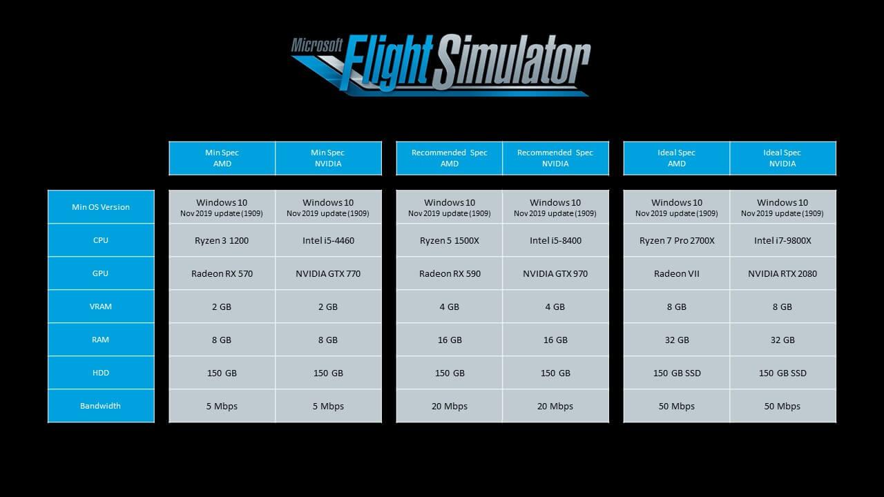 سیستمِ مورد نیازِ عنوان Microsoft Flight Simulator رسماََ اعلام شد
