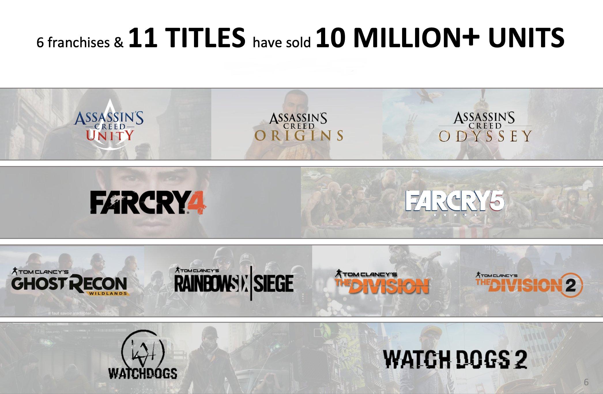 Ubisoft آماری از فروش عناوین خود در درون نسل 8 ارائه کرد